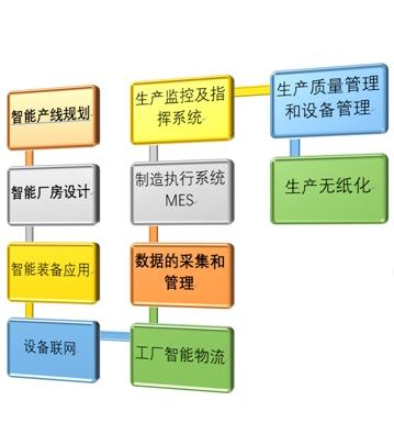 智能工厂整体规划