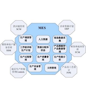 智能工厂生产执行系统(MES)开发