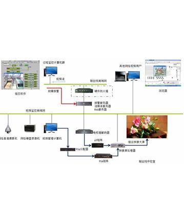 智能工厂视频监控及显示系统
